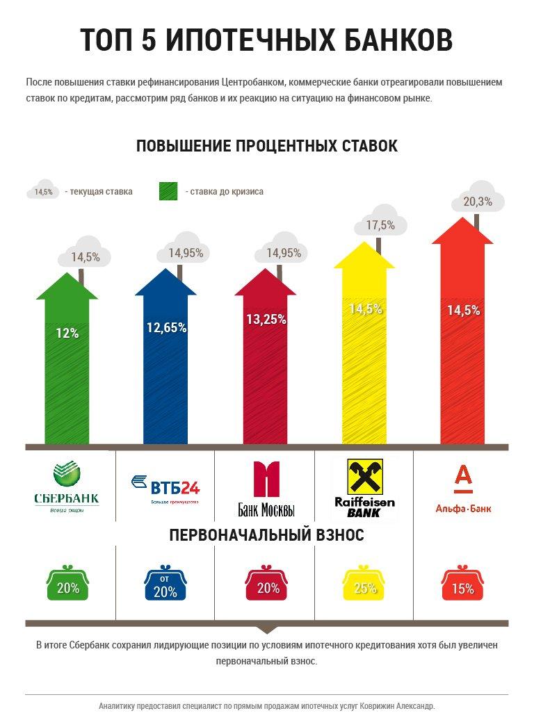 ИНФОГРФИКА. ТОП-5 ипотечных банков